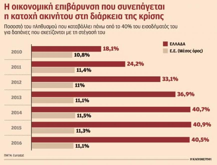 Εφιάλτης το όνειρο του Ελληνα να έχει το δικό του «κεραμίδι»